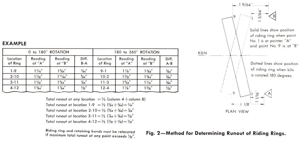 rotary-kiln-runout