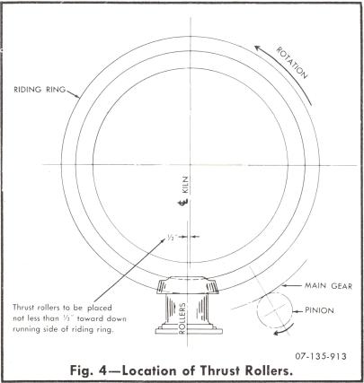 rotary-kiln-thurst-rollers