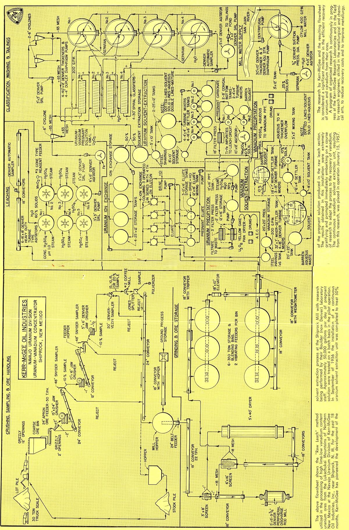 uranium processing flowsheet
