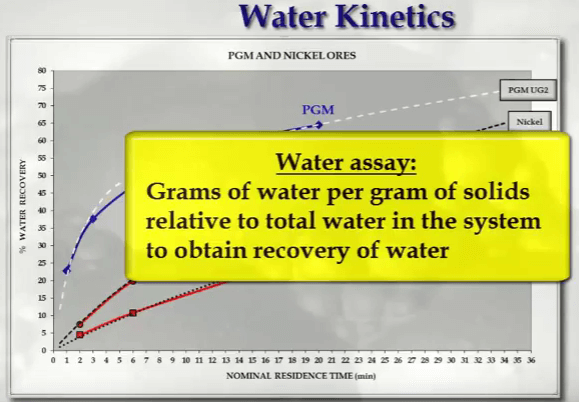 calculate_water_kinetics_in_flotation