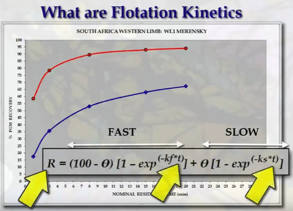 determine_mineral_flotation_kinetic_speed_rate