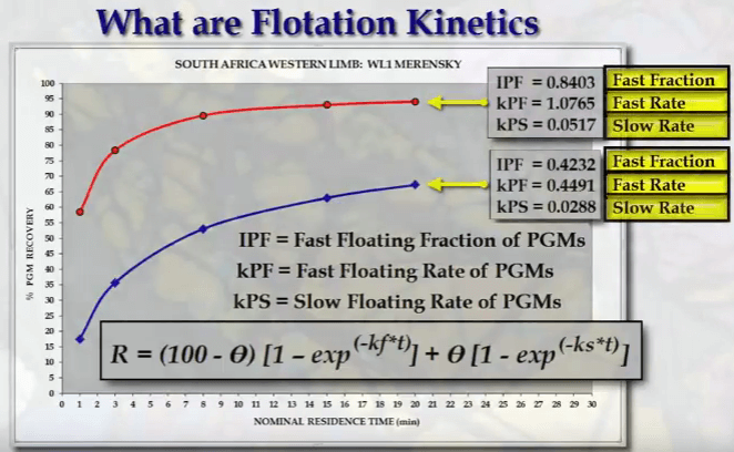 fast_low_flotation_size_fraction
