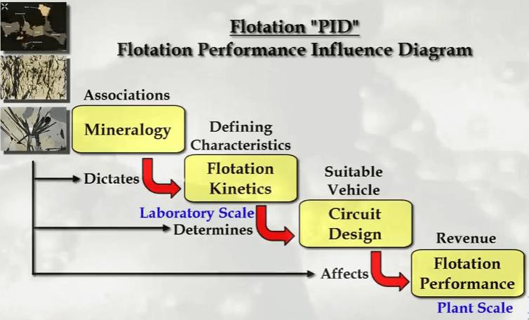 flotation_pid