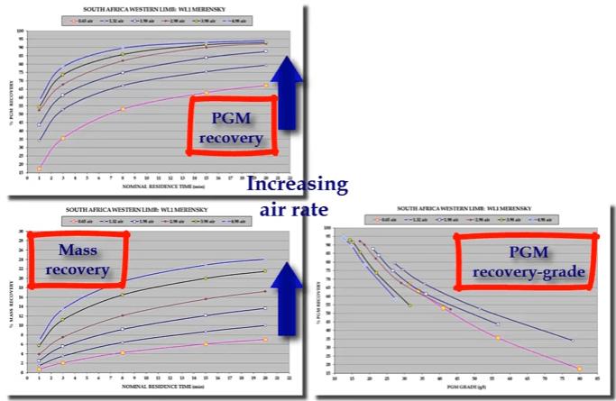 flotation_grade_recovery_curves