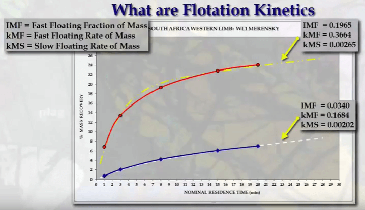 flotation_mass_pull_over_time_kinetics