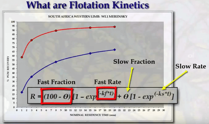 how_different_minerals_metals_float_slow_compare_to_fast