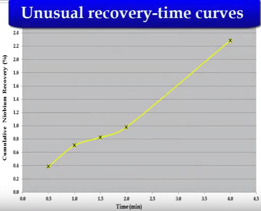 unusual_timed_flotation_curve