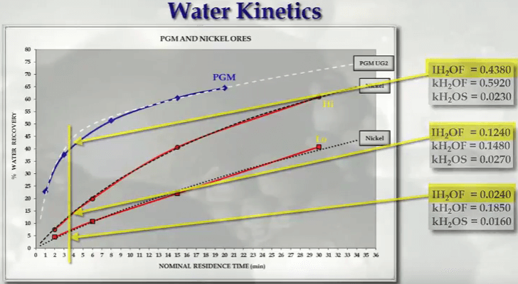 water_recovery_and_flotation_speed_kinetics