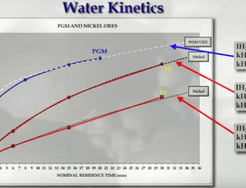 Flotation Kinetics: Mass & Water Recovery VS Entrainment & Mineralogy