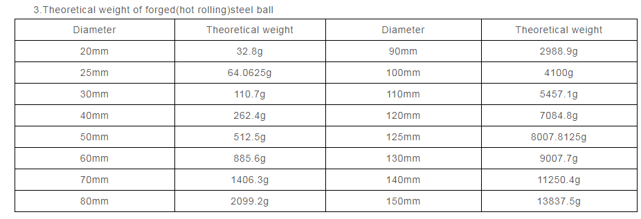 what is the weight of a ball mill grinfding ball
