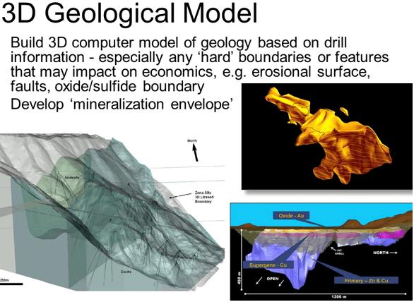 3d-geological-model