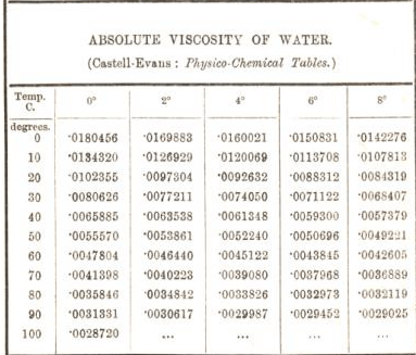 absolute viscosity of water