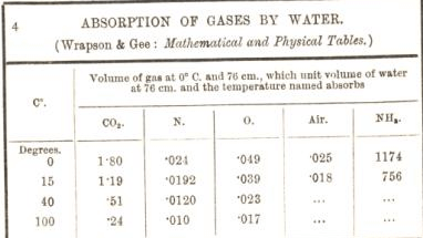 absorption of gase by water