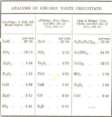 analysis of zinc box white precipitate