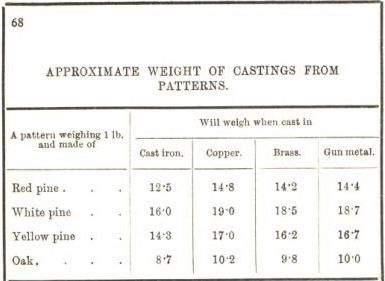 approximate weight of casating from patterns