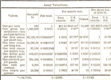 assay valuation