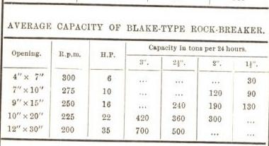 average capacity of blake type rock breaker