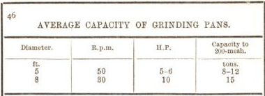 average capacity of grinding pans