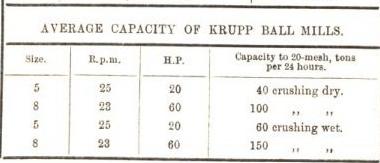 average capacity of krupp ball mills