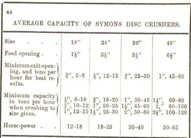 average capacity of symons disc crusher