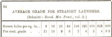 average grade for straight launders