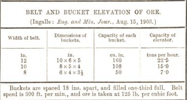 belt and bucket elevation of ore