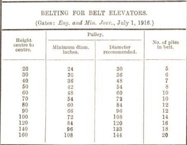 belting for belt elevators