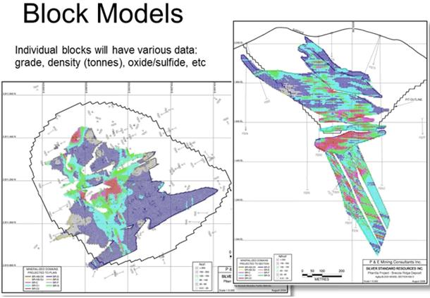 block-model