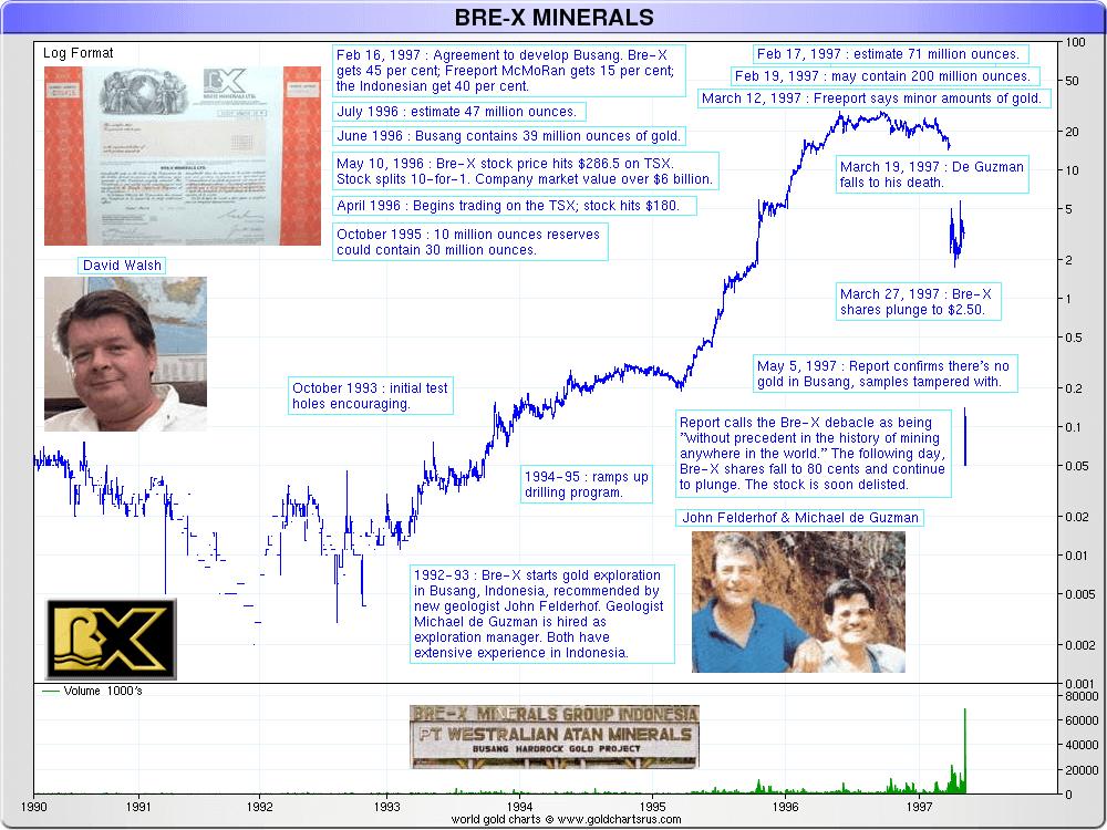 bre-x-minerals