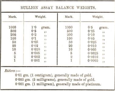 bullion assay balance weights