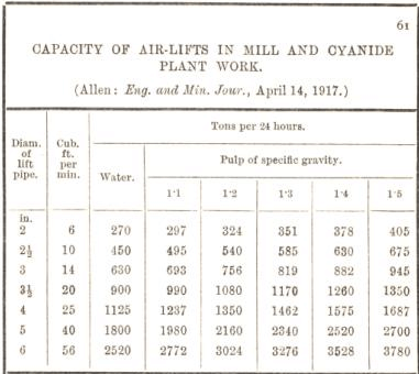 capacity of air lifts in mill and cyanide plant work