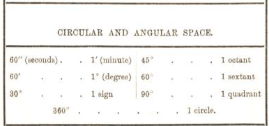 circular and angular space