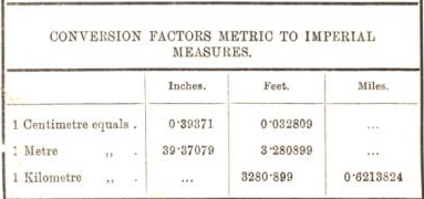 conversion factors metric to imperial measures