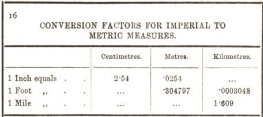 conversion factors for imperial to metric measures