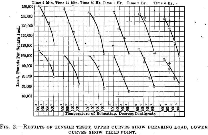 curves show breaking load quenched steel