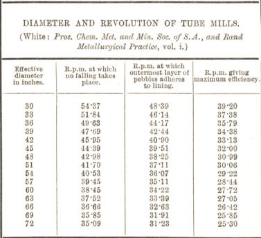 diameter and revolution of tube mills