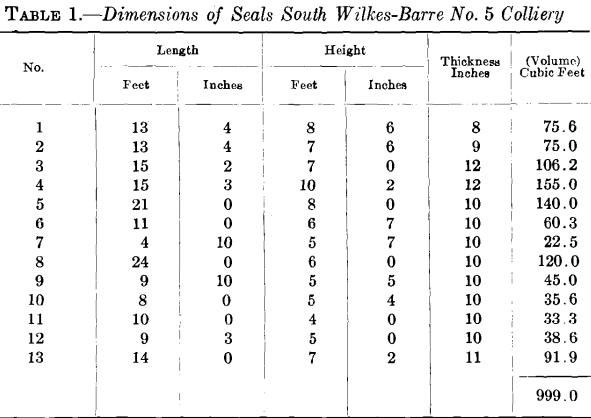 dimensions of seals