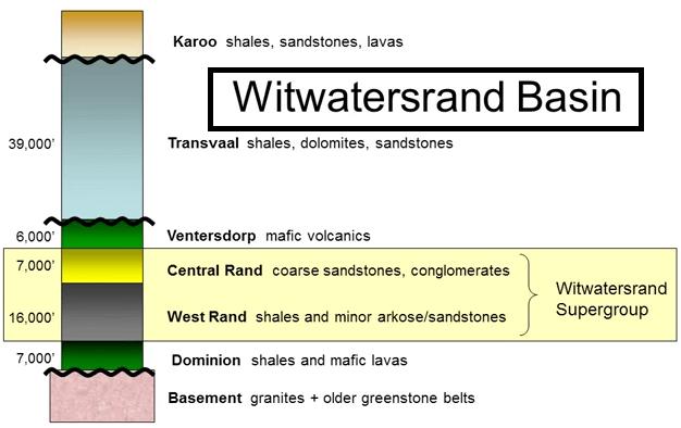 dominion-group-basin