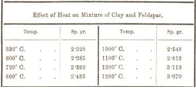 effect of hest on mixture of clay and feldspar