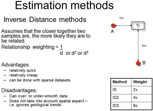 estimation-methods