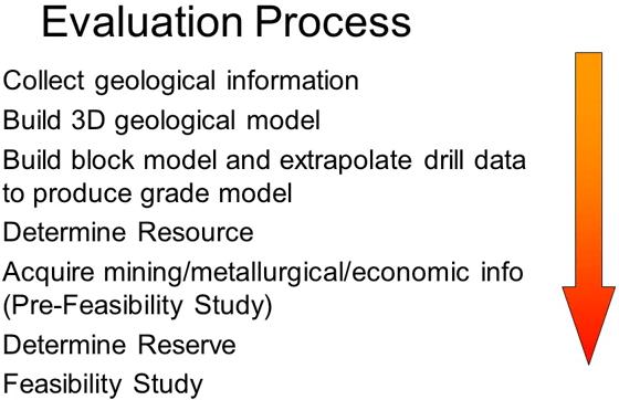 evaluation-process