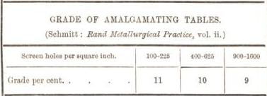 grade of amalgamating tables
