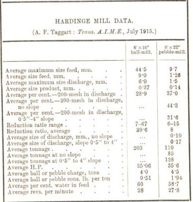 hardinge mill data