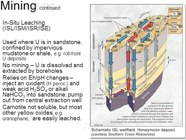 in-situ-leaching