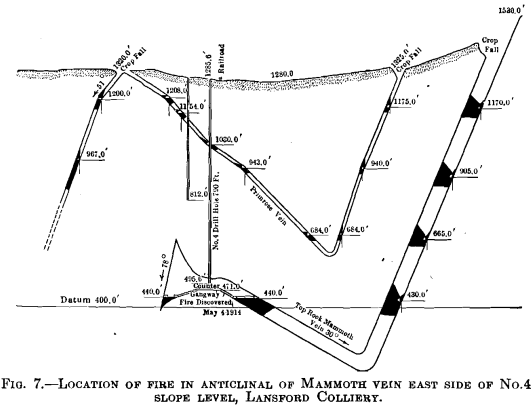 location of fire in anticlinical