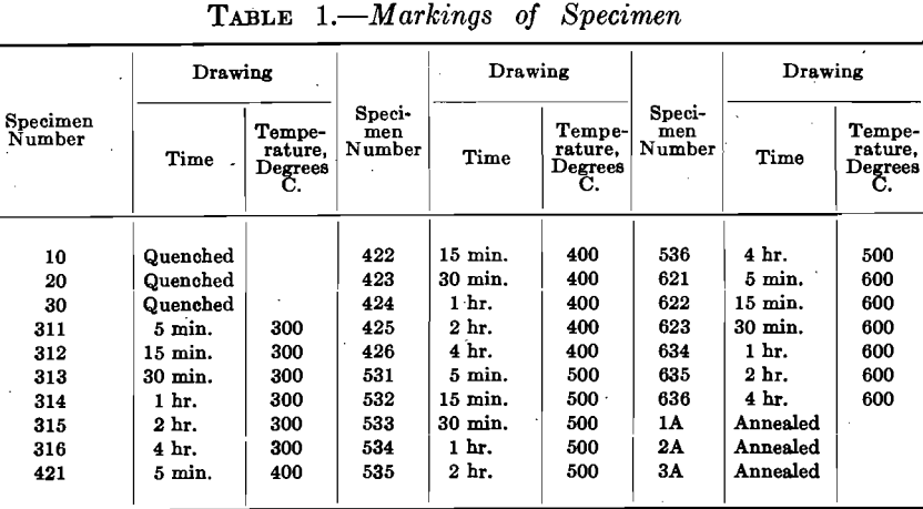 marking of specimen quenched steel
