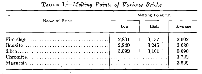 melting points of various bricks