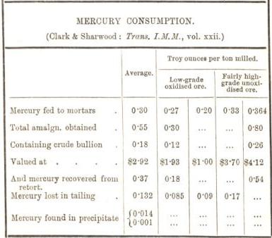 mercury consumption