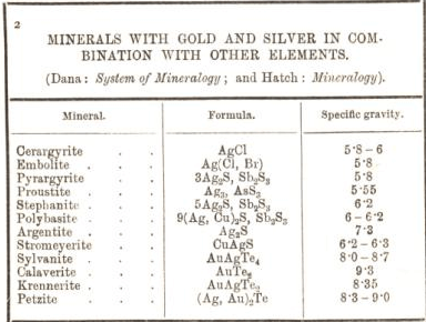 minerals with gold and silver in combination with other elements