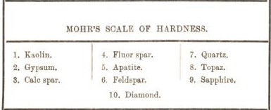 mohr's scale of hardness